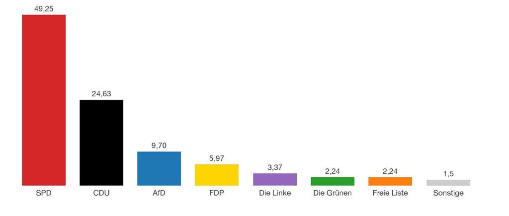 Eine Statistik zu den Ergebnissen der Landtagswahlen in Schmißberg 2016 zeigt, das Ergebnis der Bundestagswahl 2017 fiel ähnlich aus.